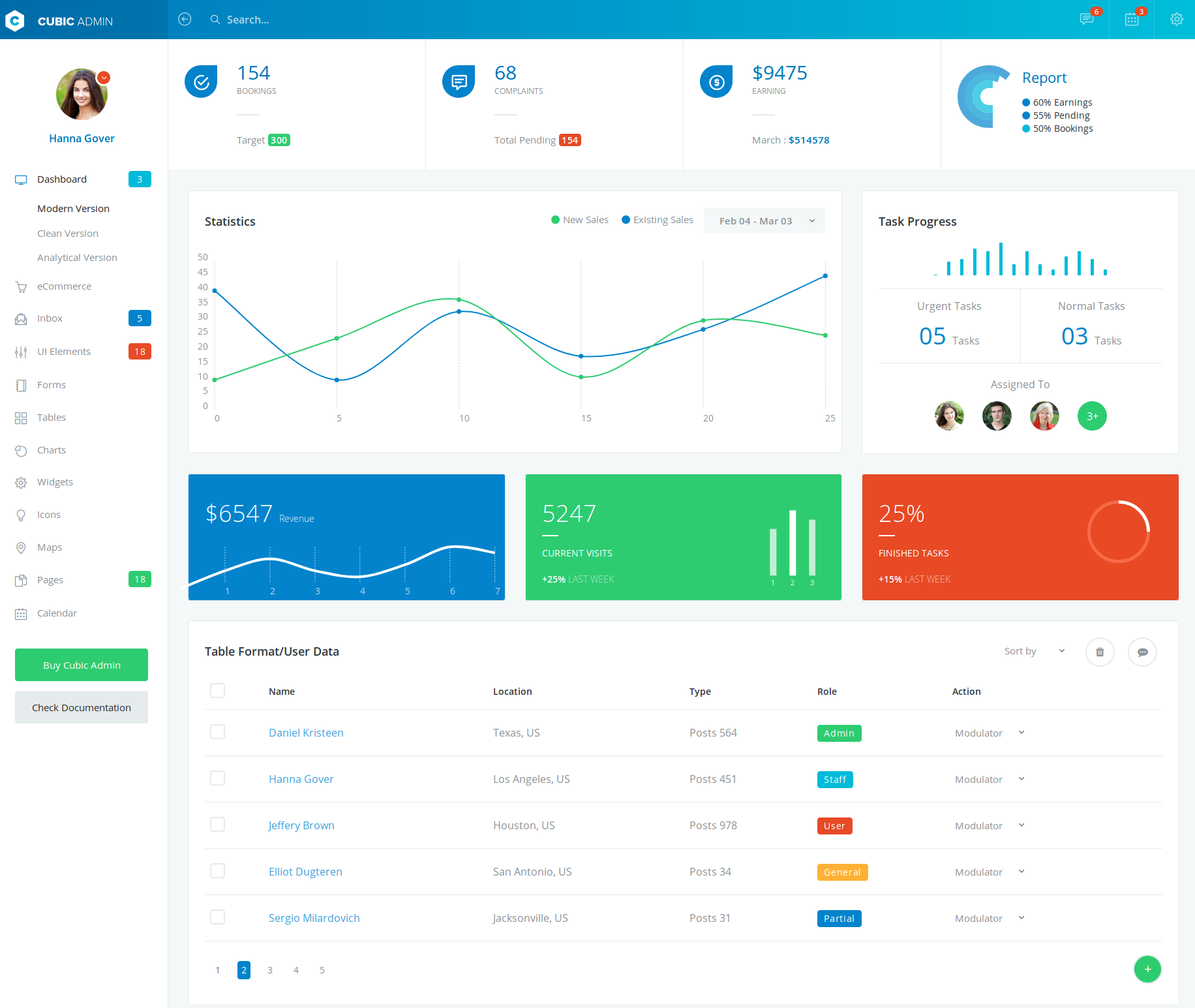 Cubic Admin Template
