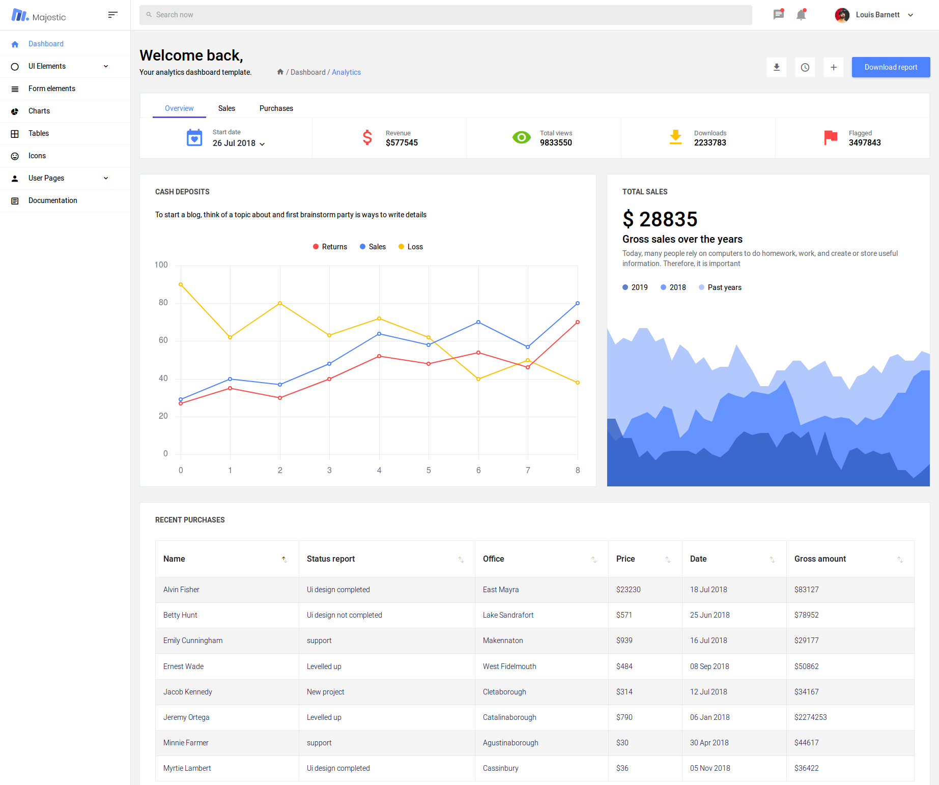 majestic admin dashboard template
